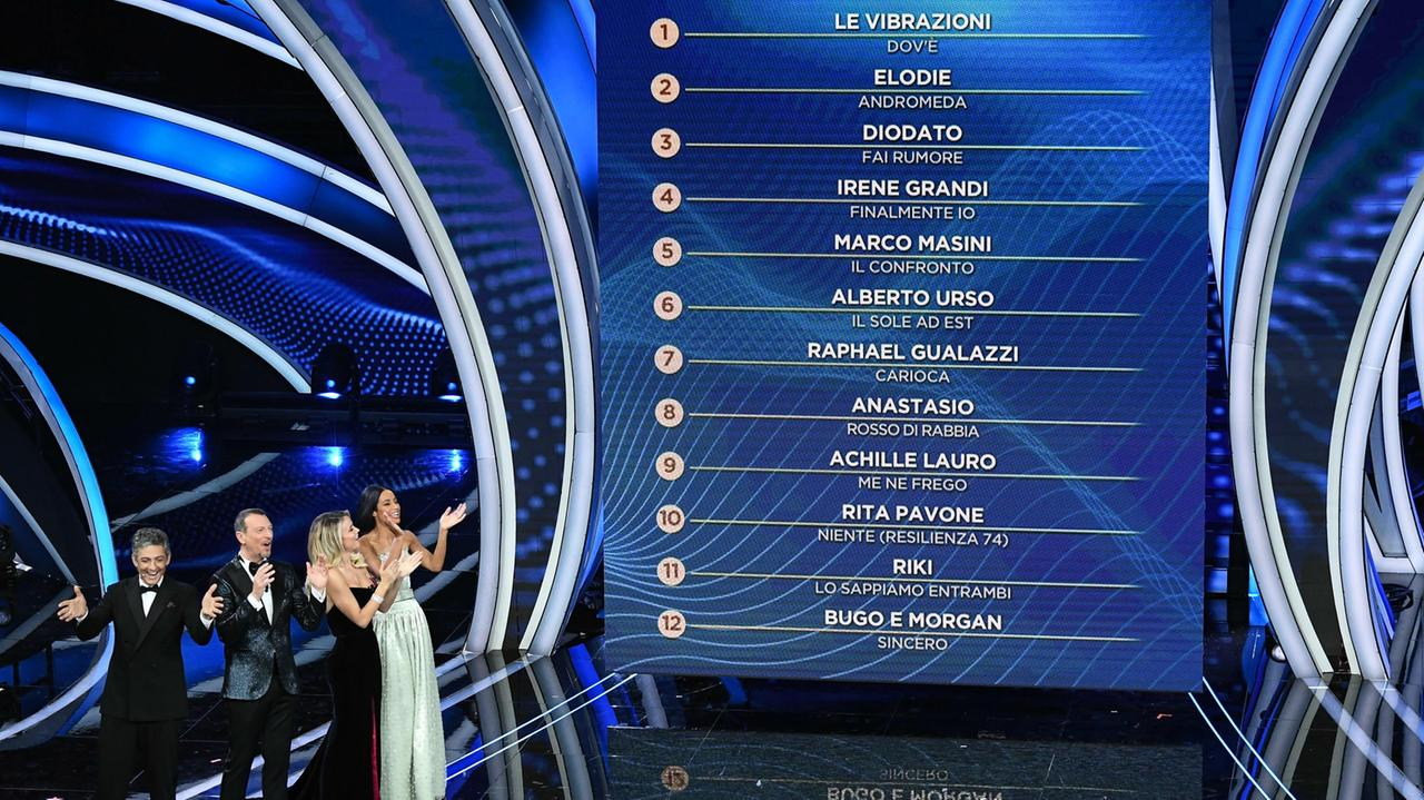 Sanremo Night One Results