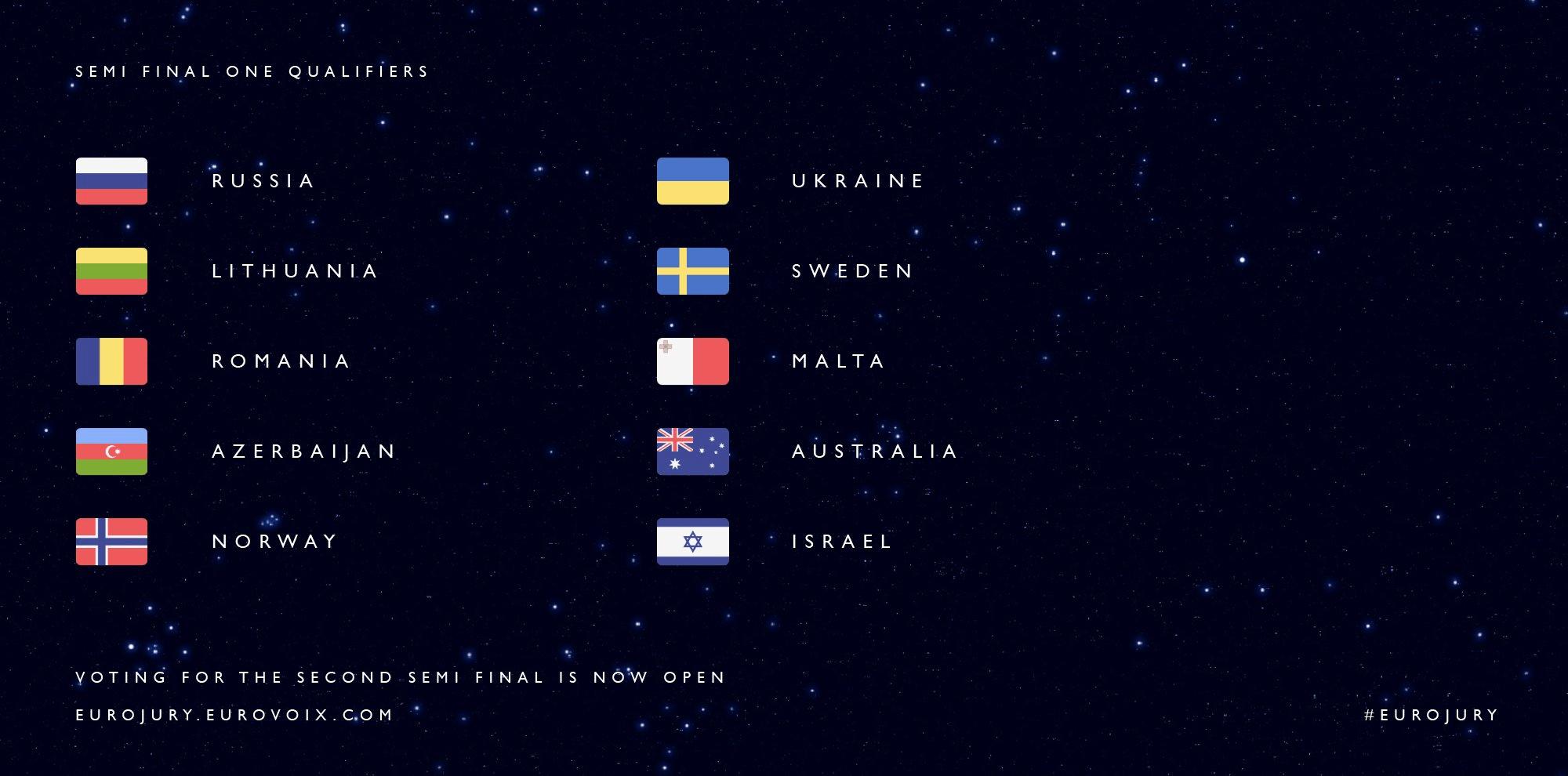 Eurojury SF1 Qualifiers