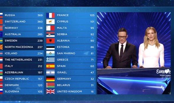 Eurovision 2019 Scoreboard. Image source: BBC